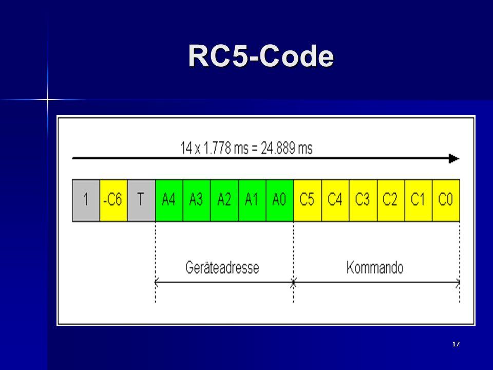 17 RC5-Code