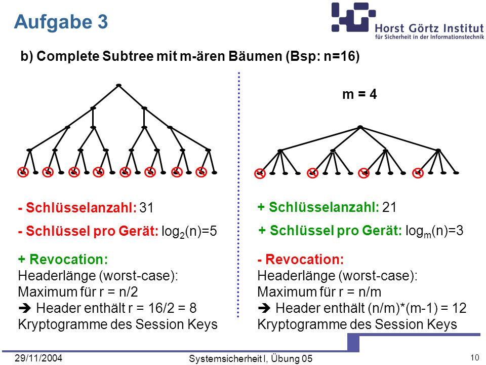 29/11/2004 Systemsicherheit I, Übung Aufgabe 3 b) Complete Subtree mit m-ären Bäumen (Bsp: n=16) - Schlüsselanzahl: 31 + Schlüsselanzahl: 21 + Schlüssel pro Gerät: log m (n)=3 - Schlüssel pro Gerät: log 2 (n)=5 + Revocation: Headerlänge (worst-case): Maximum für r = n/2 Header enthält r = 16/2 = 8 Kryptogramme des Session Keys - Revocation: Headerlänge (worst-case): Maximum für r = n/m Header enthält (n/m)*(m-1) = 12 Kryptogramme des Session Keys m = 4