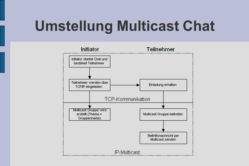 Umstellung Multicast Chat
