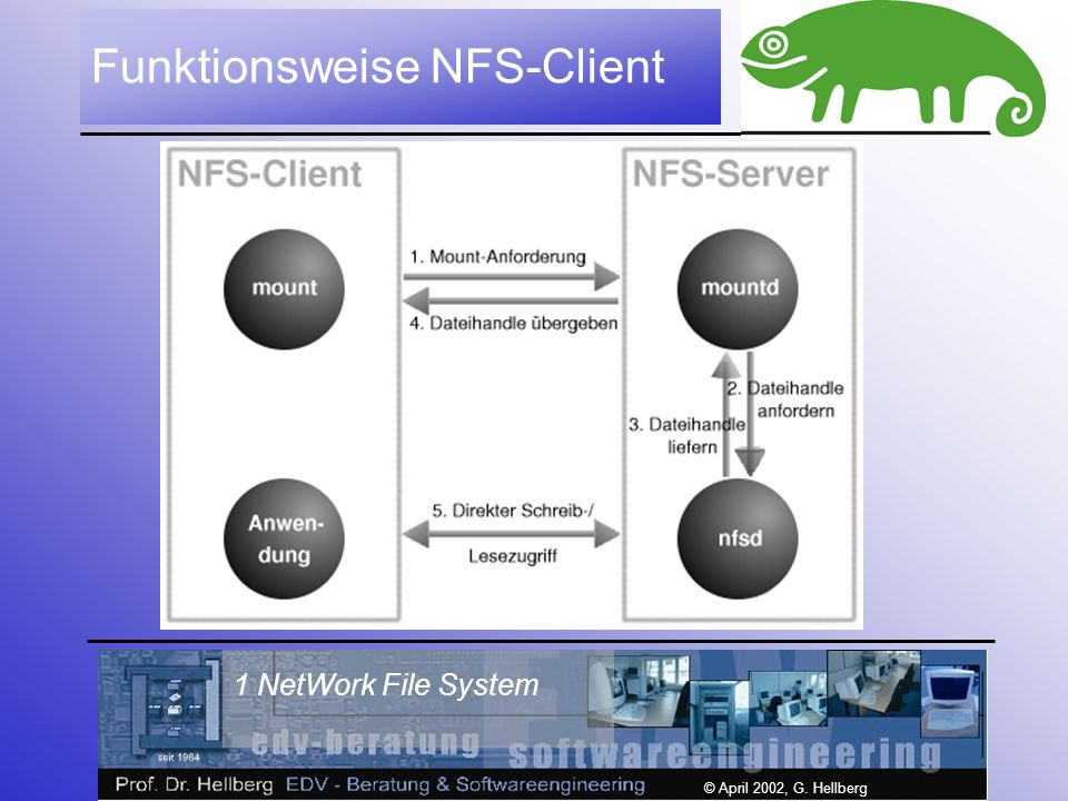 1 NetWork File System © April 2002, G. Hellberg Funktionsweise NFS-Client