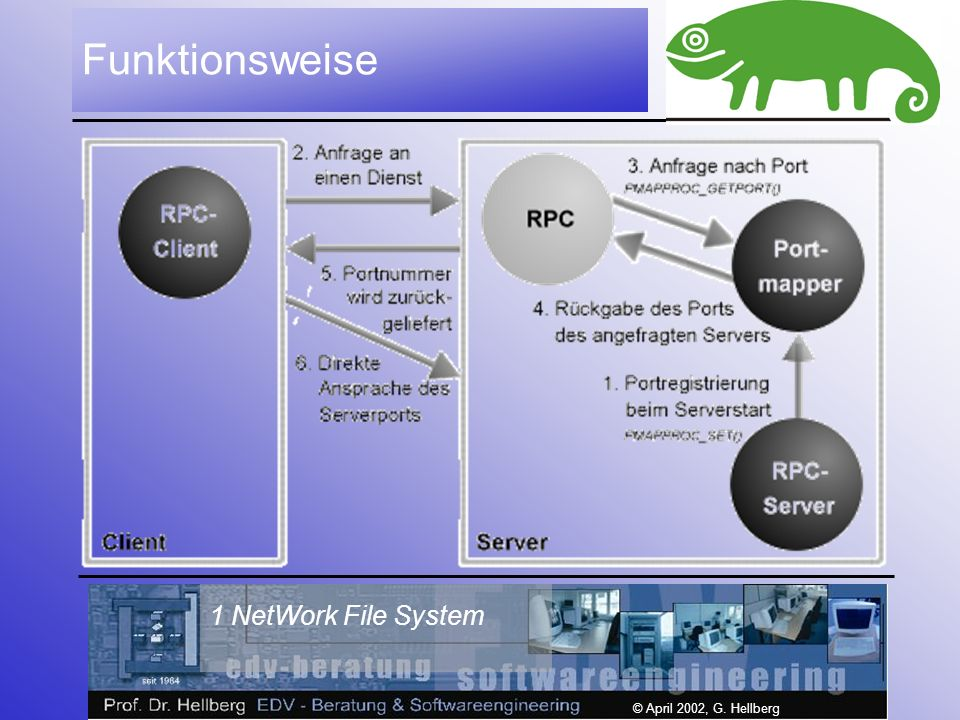 1 NetWork File System © April 2002, G. Hellberg Funktionsweise