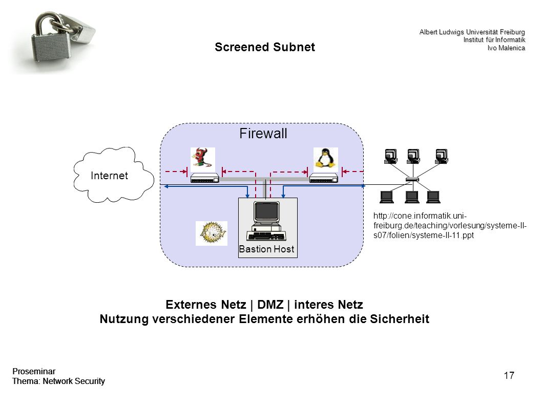 17 Proseminar Thema: Network Security Screened Subnet Firewall Internet Bastion Host Externes Netz | DMZ | interes Netz Nutzung verschiedener Elemente erhöhen die Sicherheit   freiburg.de/teaching/vorlesung/systeme-II- s07/folien/systeme-II-11.ppt Proseminar Thema: Network Security Albert Ludwigs Universität Freiburg Institut für Informatik Ivo Malenica