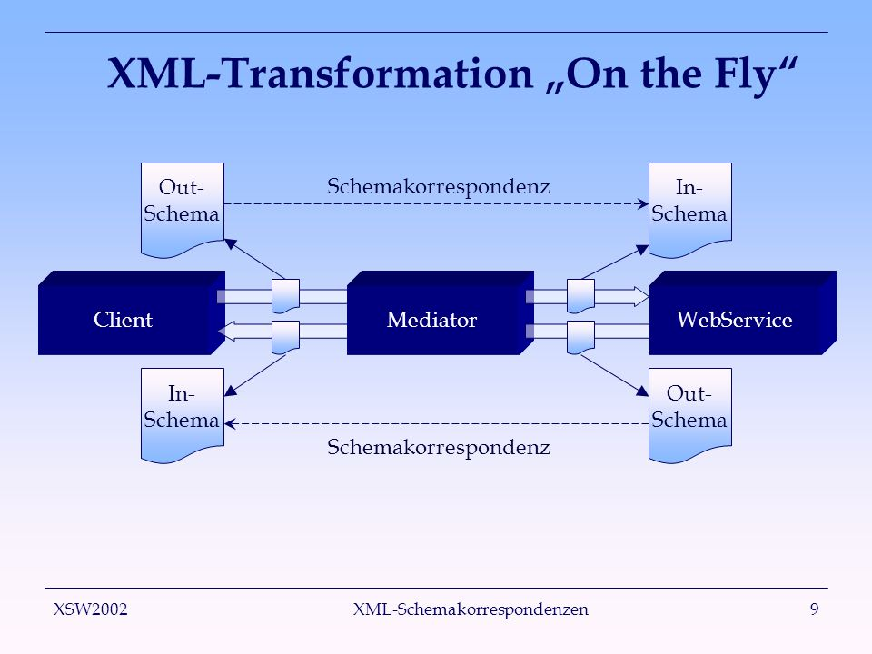 XSW2002 XML-Schemakorrespondenzen9 XML-Transformation On the Fly Client In- Schema MediatorWebService Out- Schema Out- Schema In- Schema Schemakorrespondenz