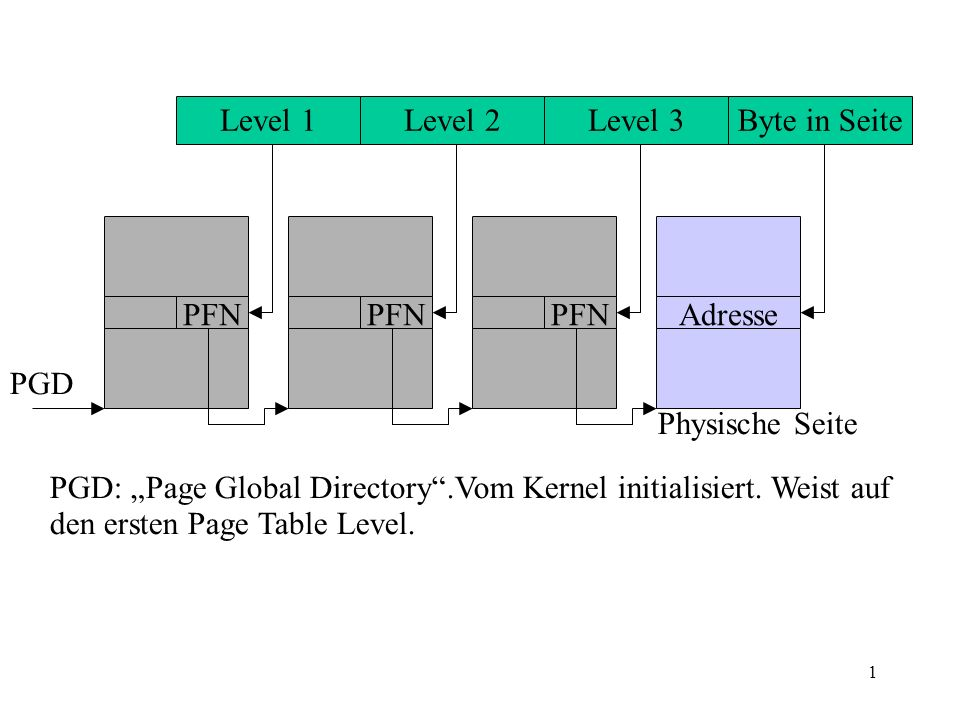 1 Level 1Level 2Level 3Byte in Seite PFN Adresse PGD PGD: Page Global Directory.Vom Kernel initialisiert.
