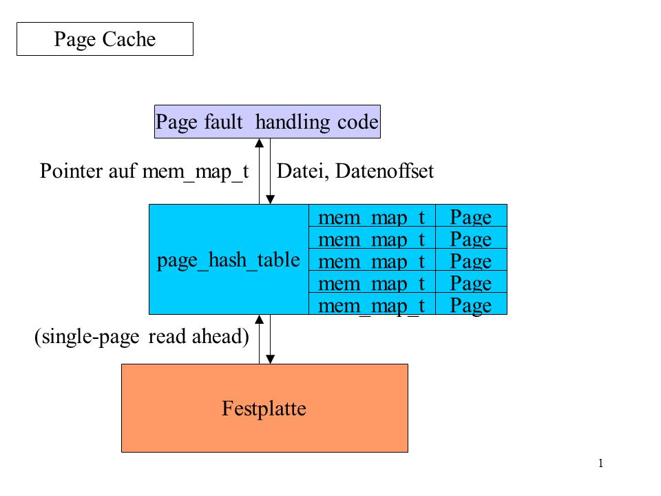 1 Page Cache Page fault handling code Page Datei, Datenoffset Festplatte Pointer auf mem_map_t (single-page read ahead) page_hash_table mem_map_t