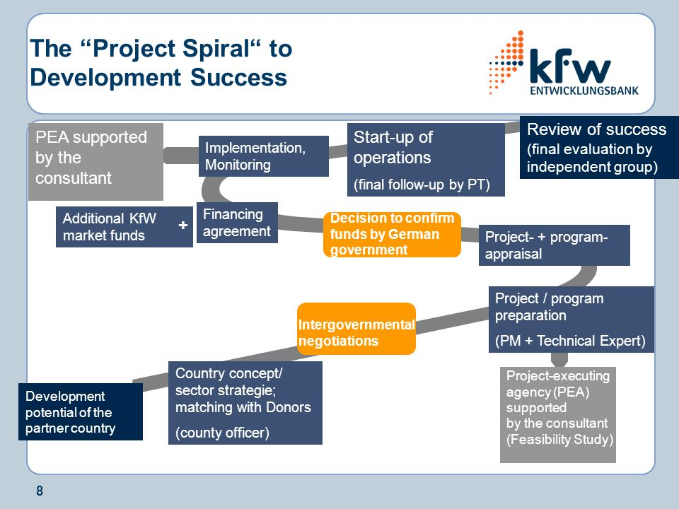 8 The Project Spiral to Development Success Development potential of the partner country Country concept/ sector strategie; matching with Donors (county officer) Intergovernmental negotiations Project / program preparation (PM + Technical Expert) Project- + program- appraisal Decision to confirm funds by German government Financing agreement Additional KfW market funds + Implementation, Monitoring PEA supported by the consultant Start-up of operations (final follow-up by PT) Review of success (final evaluation by independent group) Project-executing agency (PEA) supported by the consultant (Feasibility Study)