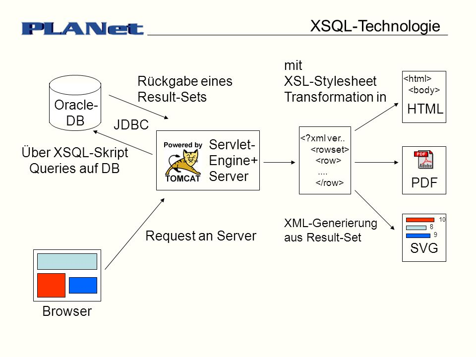 Browser Servlet- Engine+ Server Request an Server DB Oracle- Über XSQL-Skript Queries auf DB Rückgabe eines Result-Sets < xml ver......
