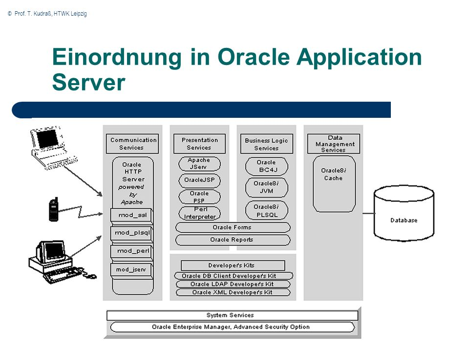 © Prof. T. Kudraß, HTWK Leipzig Einordnung in Oracle Application Server