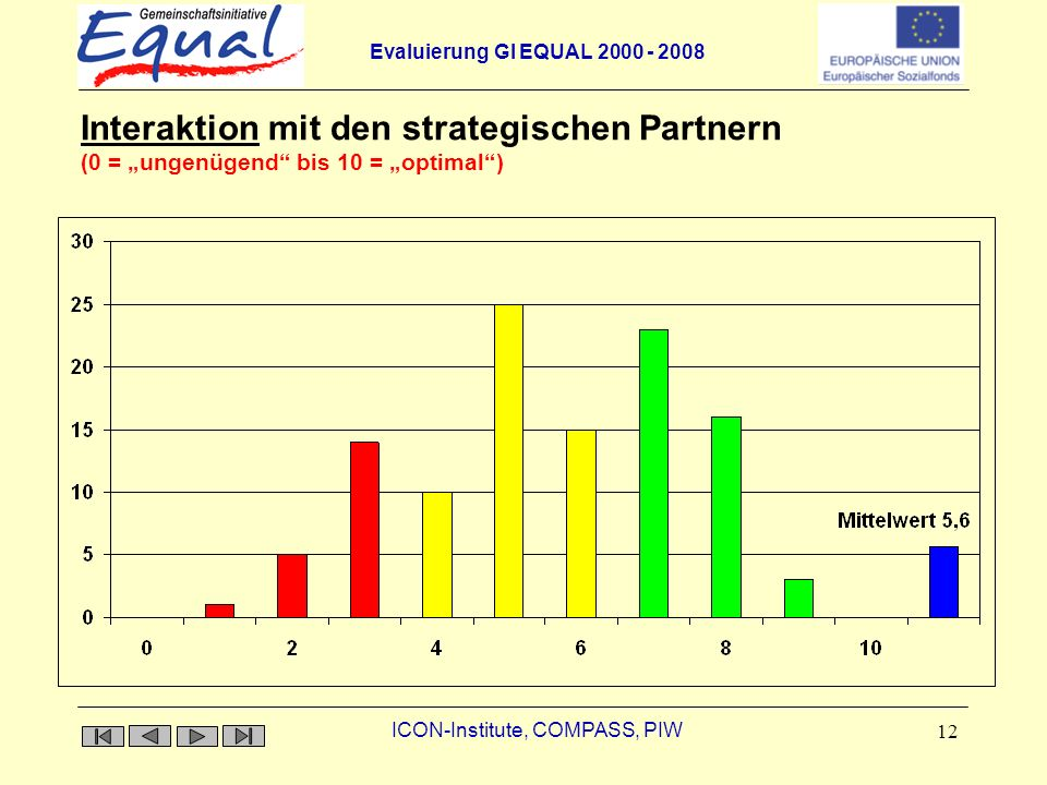 Evaluierung GI EQUAL ICON-Institute, COMPASS, PIW 12 InteraktionInteraktion mit den strategischen Partnern (0 = ungenügend bis 10 = optimal)