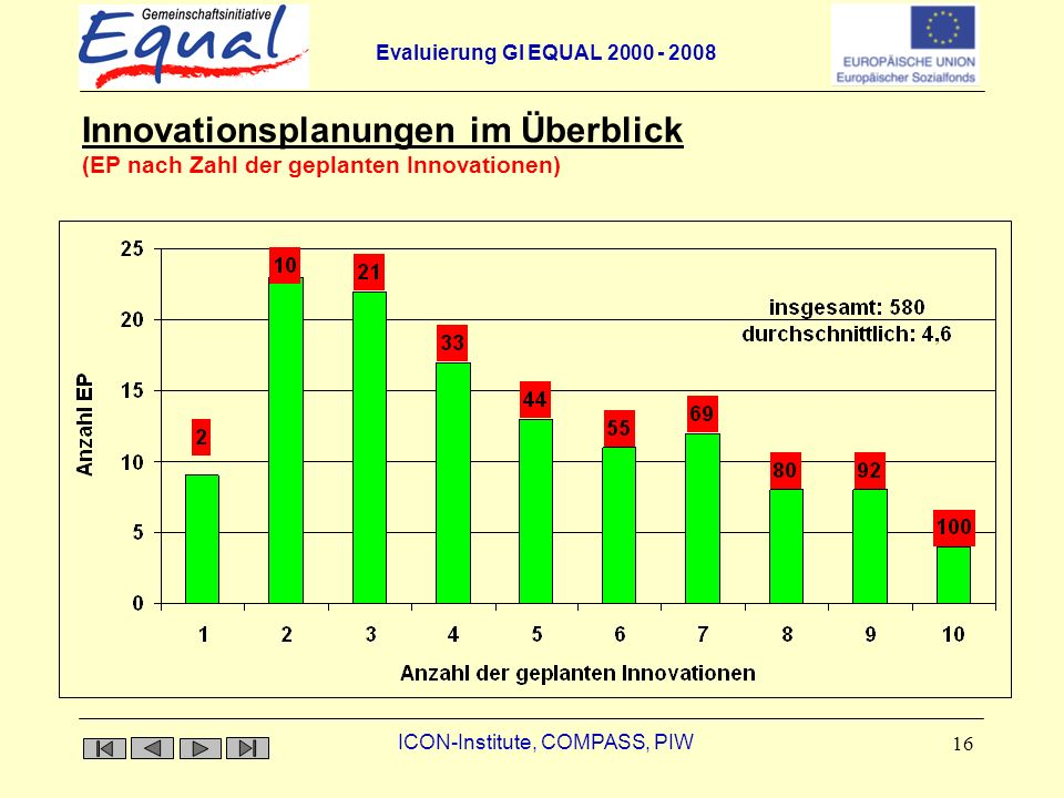 Evaluierung GI EQUAL ICON-Institute, COMPASS, PIW 16 Innovationsplanungen im Überblick Innovationsplanungen im Überblick (EP nach Zahl der geplanten Innovationen)