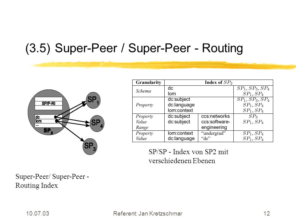 Referent: Jan Kretzschmar12 (3.5)Super-Peer / Super-Peer - Routing Super-Peer/ Super-Peer - Routing Index SP/SP - Index von SP2 mit verschiedenen Ebenen
