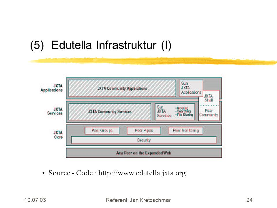 10.07.03Referent: Jan Kretzschmar24 (5)Edutella Infrastruktur (I) Source - Code : http://www.edutella.jxta.org