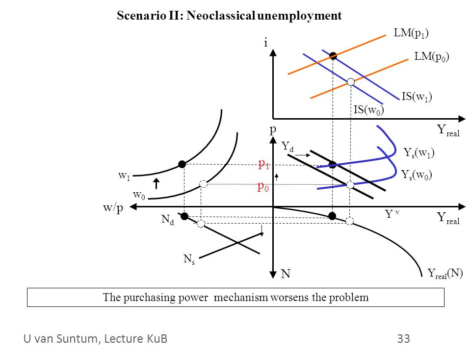 WS 2006/07 33 Scenario II: Neoclassical unemployment i p Y real LM(p 0 ) IS(w 0 ) N w/p Y s (w 0 ) NsNs NdNd Y v w0w0 Y real (N) The purchasing power mechanism worsens the problem w1w1 IS(w 1 ) YdYd LM(p 1 ) Y s (w 1 ) U van Suntum, Lecture KuB 33 p0p0 p1p1