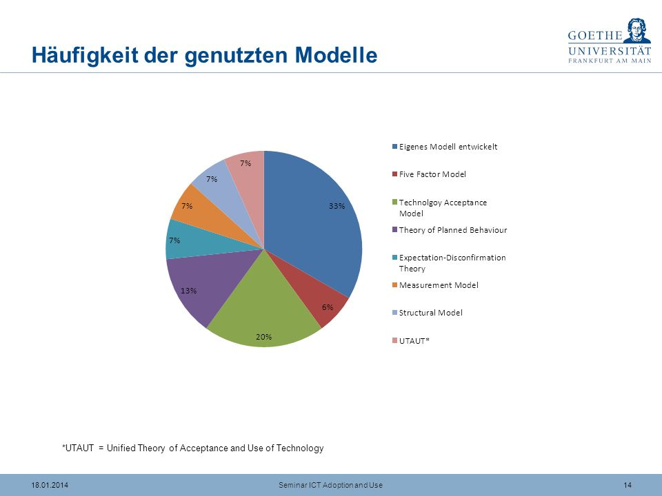 1318.01.2014 Nutzung von Modellen Seminar ICT Adoption and Use *UTAUT = Unified Theory of Acceptance and Use of Technology