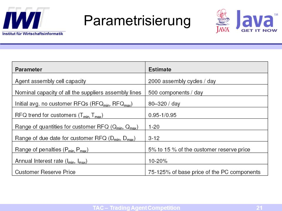 TAC – Trading Agent Competition21 Parametrisierung