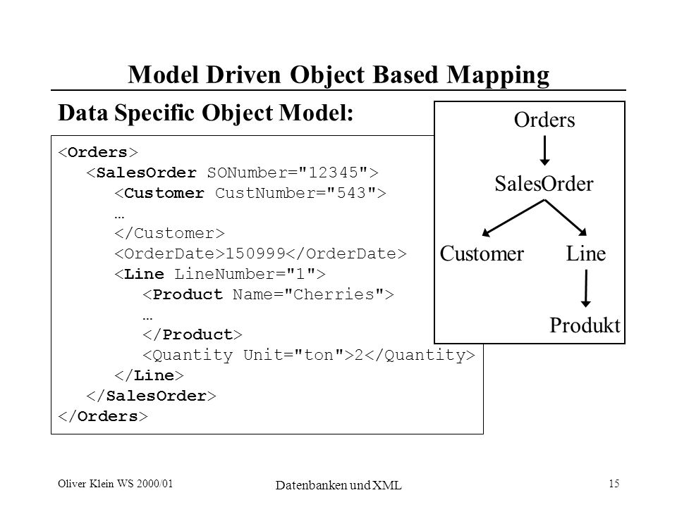 Oliver Klein WS 2000/01 Datenbanken und XML 15 … … 2 Orders SalesOrder CustomerLine Produkt Model Driven Object Based Mapping Data Specific Object Model: