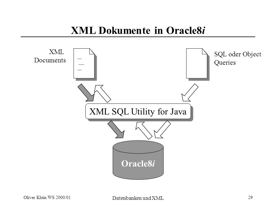 Oliver Klein WS 2000/01 Datenbanken und XML 29 XML Dokumente in Oracle8i XML SQL Utility for Java Oracle8i SQL oder Object Queries XML Documents