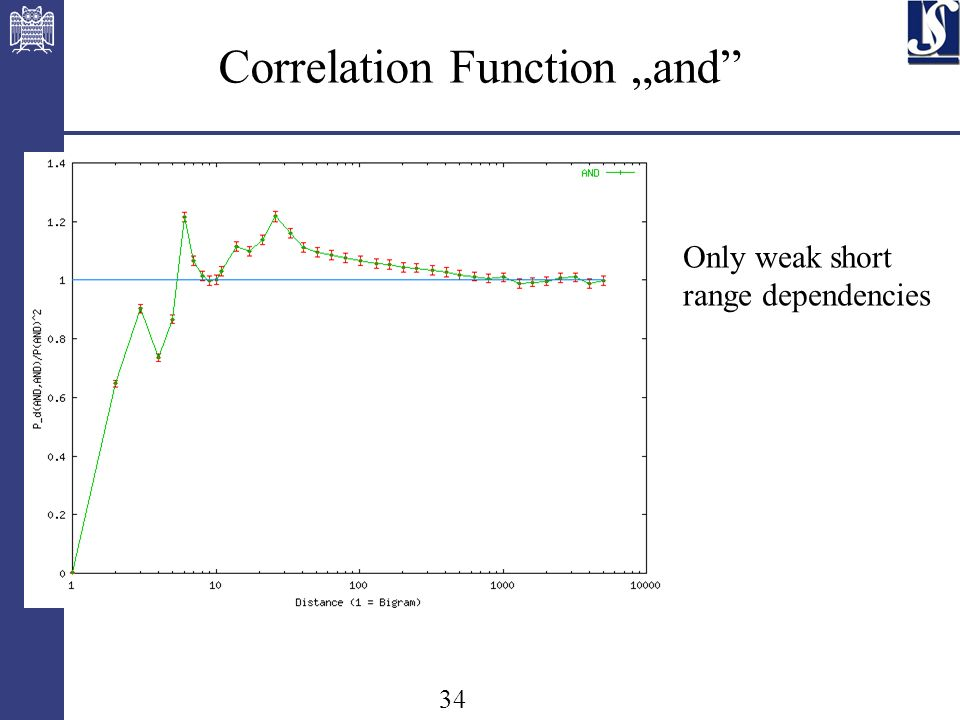 34 Correlation Function and Only weak short range dependencies