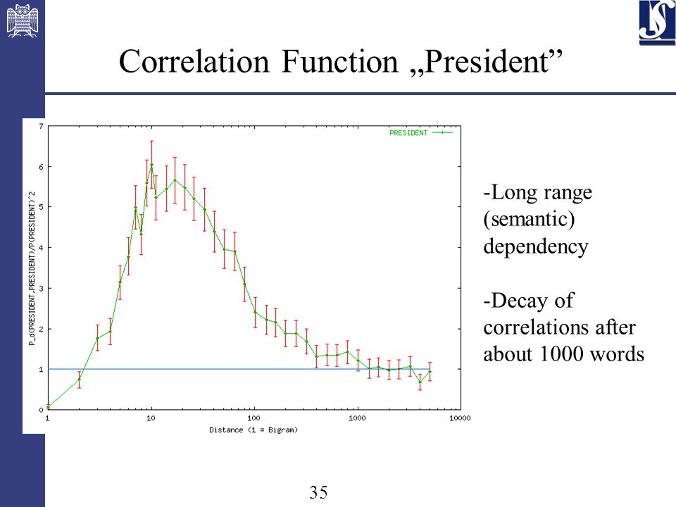 35 Correlation Function President -Long range (semantic) dependency -Decay of correlations after about 1000 words