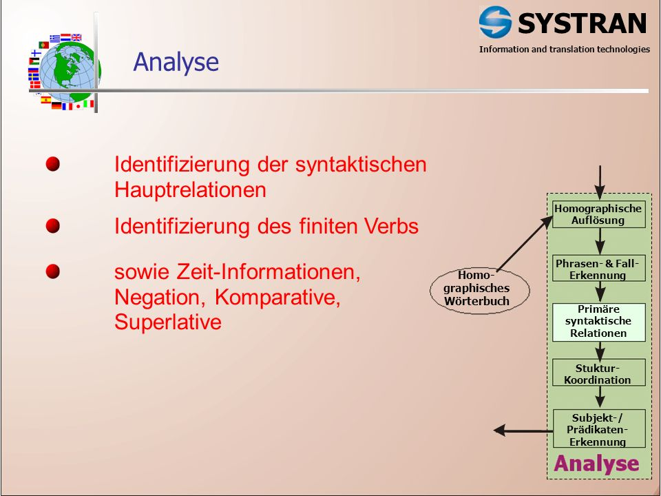 SYSTRAN Information and translation technologies Analyse Homographische Auflösung Phrasen- & Fall- Erkennung Primäre syntaktische Relationen Stuktur- Koordination Subjekt-/ Prädikaten- Erkennung Homo- graphisches Wörterbuch Identifizierung der syntaktischen Hauptrelationen sowie Zeit-Informationen, Negation, Komparative, Superlative Identifizierung des finiten Verbs