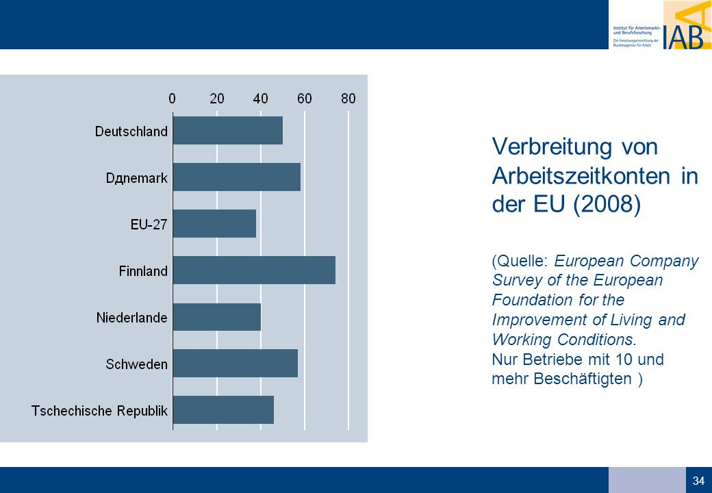 34 Verbreitung von Arbeitszeitkonten in der EU (2008) (Quelle: European Company Survey of the European Foundation for the Improvement of Living and Working Conditions.