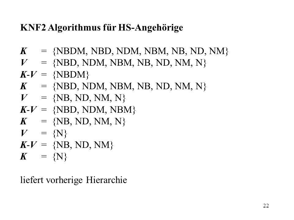 22 KNF2 Algorithmus für HS-Angehörige K = {NBDM, NBD, NDM, NBM, NB, ND, NM} V = {NBD, NDM, NBM, NB, ND, NM, N} K-V = {NBDM} K = {NBD, NDM, NBM, NB, ND, NM, N} V = {NB, ND, NM, N} K-V = {NBD, NDM, NBM} K = {NB, ND, NM, N} V = {N} K-V = {NB, ND, NM} K = {N} liefert vorherige Hierarchie