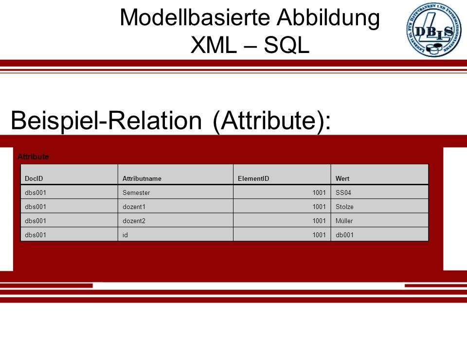 Modellbasierte Abbildung XML – SQL Beispiel-Relation (Attribute): Attribute DocIDAttributnameElementIDWert dbs001Semester1001SS04 dbs001dozent11001Stolze dbs001dozent21001Müller dbs001id1001db001