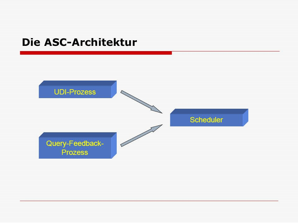 Die ASC-Architektur Scheduler Query-Feedback- Prozess UDI-Prozess