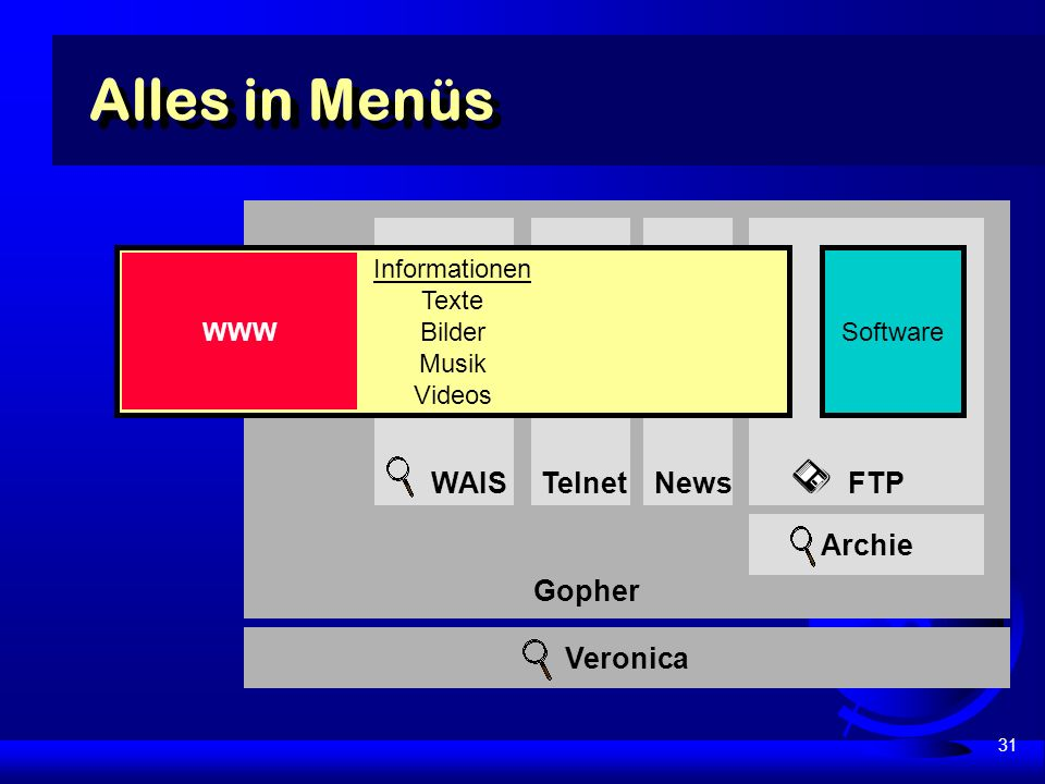 31 Gopher FTP Software Veronica Alles in Menüs WAIS Archie Telnet News Informationen Texte Bilder Musik Videos WWW