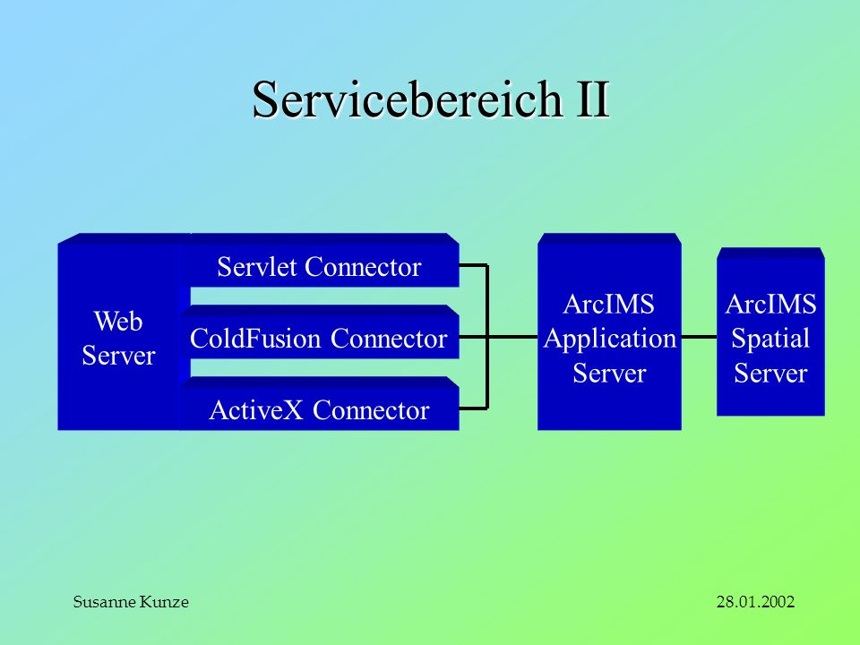 28.01.2002Susanne Kunze Servicebereich II Web Server ArcIMS Application Server ArcIMS Spatial Server Servlet Connector ColdFusion Connector ActiveX Connector