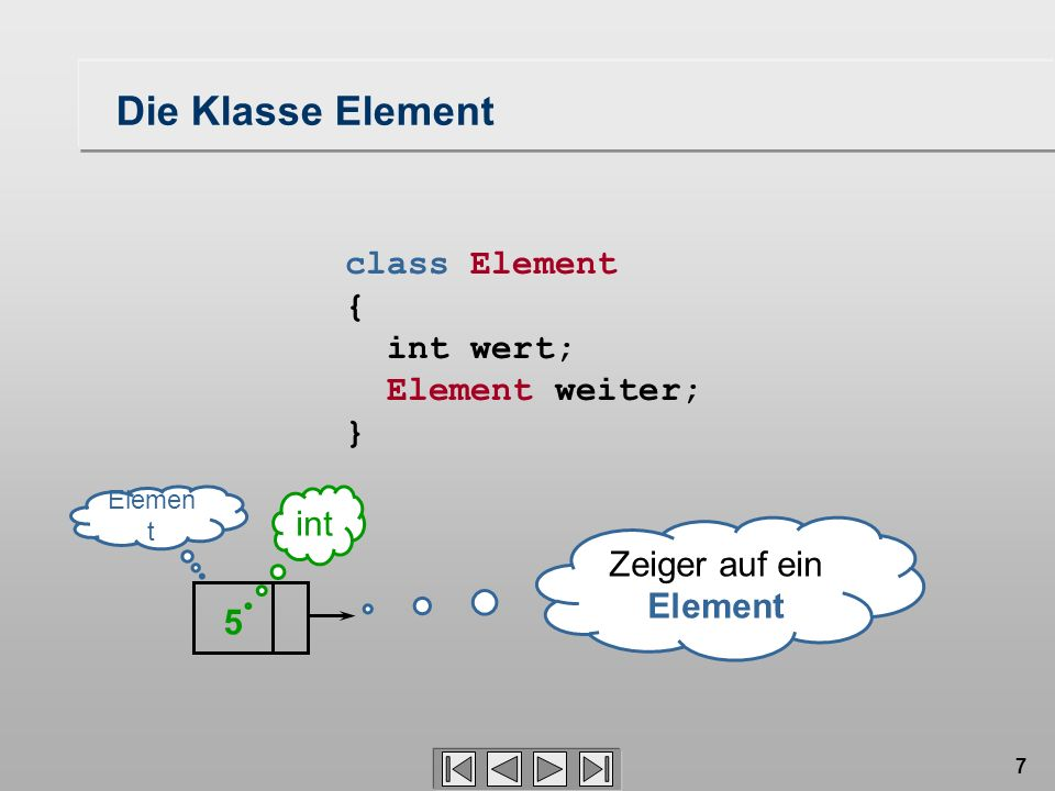 7 class Element { int wert; Element weiter; } 5 Elemen t int Zeiger auf ein Element Die Klasse Element