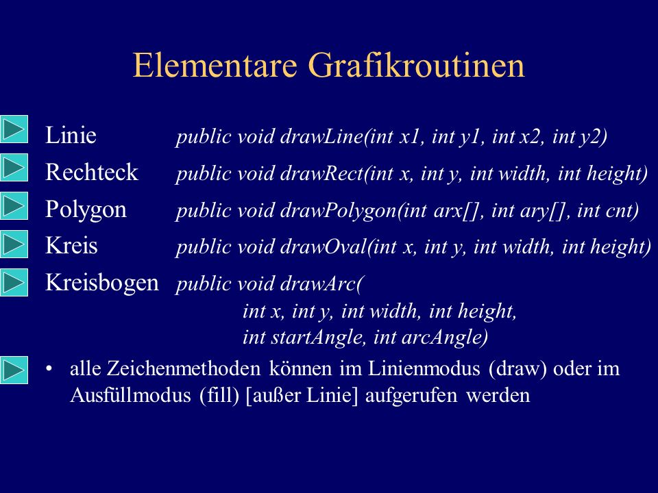 Elementare Grafikroutinen Linie public void drawLine(int x1, int y1, int x2, int y2) Rechteck public void drawRect(int x, int y, int width, int height) Polygon public void drawPolygon(int arx[], int ary[], int cnt) Kreis public void drawOval(int x, int y, int width, int height) Kreisbogen public void drawArc( int x, int y, int width, int height, int startAngle, int arcAngle) alle Zeichenmethoden können im Linienmodus (draw) oder im Ausfüllmodus (fill) [außer Linie] aufgerufen werden
