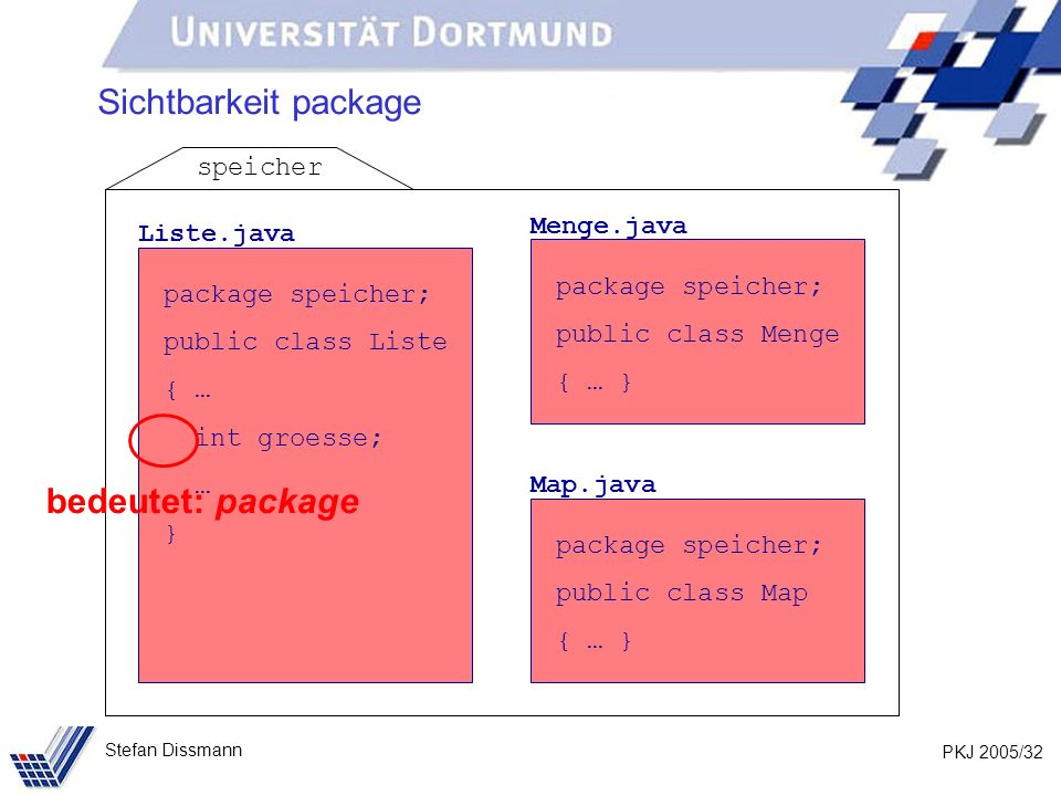 PKJ 2005/32 Stefan Dissmann Sichtbarkeit package Liste.java package speicher; public class Liste { … int groesse; … } Menge.java package speicher; public class Menge { … } Map.java package speicher; public class Map { … } speicher bedeutet: package