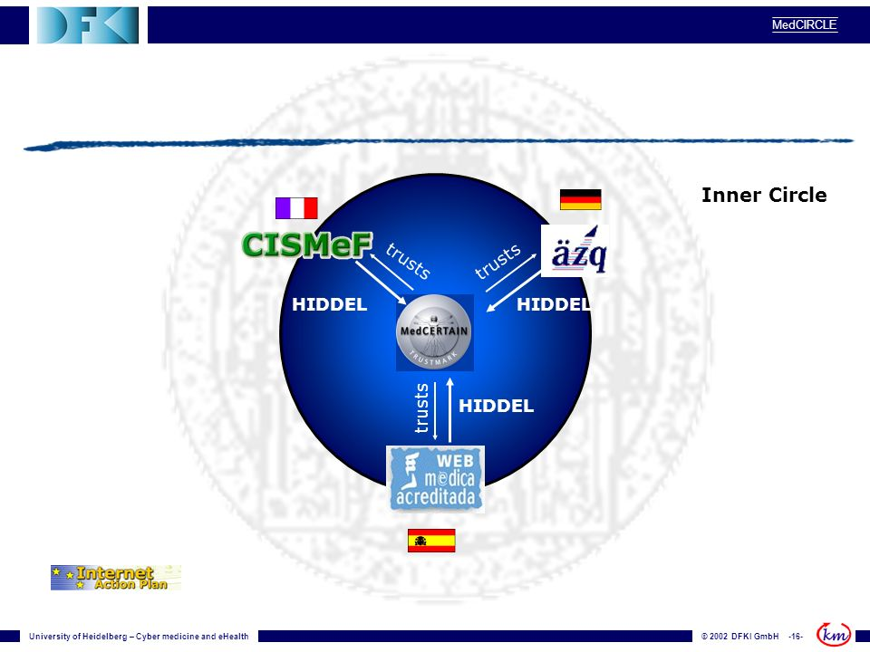 University of Heidelberg – Cyber medicine and eHealth© 2002 DFKI GmbH -16- MedCIRCLE trusts HIDDEL trusts Inner Circle