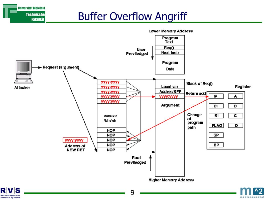 9 Buffer Overflow Angriff