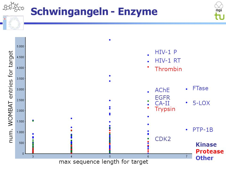 Schwingangeln - Enzyme max sequence length for target Kinase Protease Other num.