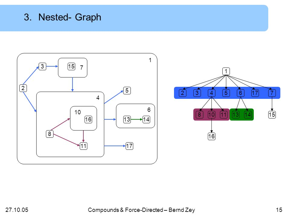 Compounds & Force-Directed – Bernd Zey14 3.Definition: Nested- Graph Formal: Ein Nested-Graph N = (G,T) ist ein Compound- Graph mit (a,b) E G : Elter(a) = Elter(b) Nested-Graph = Compound-Graph, in dem Kanten nur zwischen Geschwistern existieren
