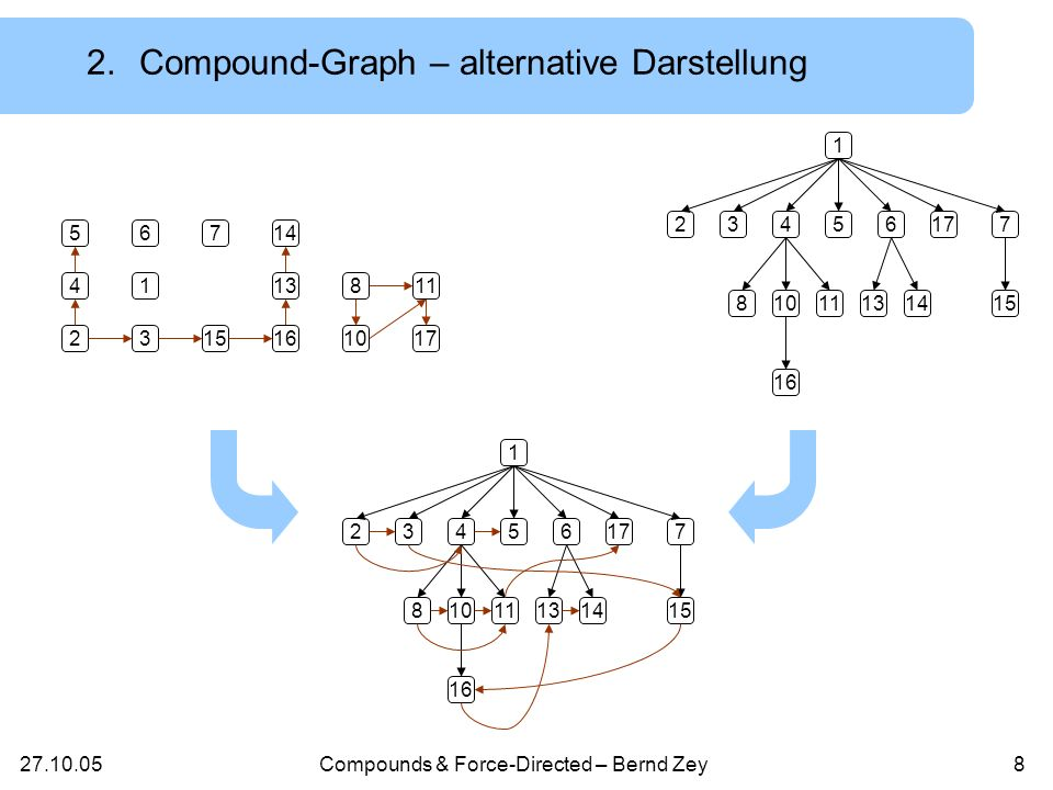 Compounds & Force-Directed – Bernd Zey Was ist ein Compound-Graph.