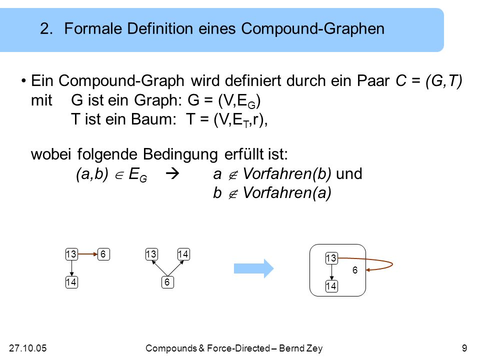 Compounds & Force-Directed – Bernd Zey8 2.Compound-Graph – alternative Darstellung