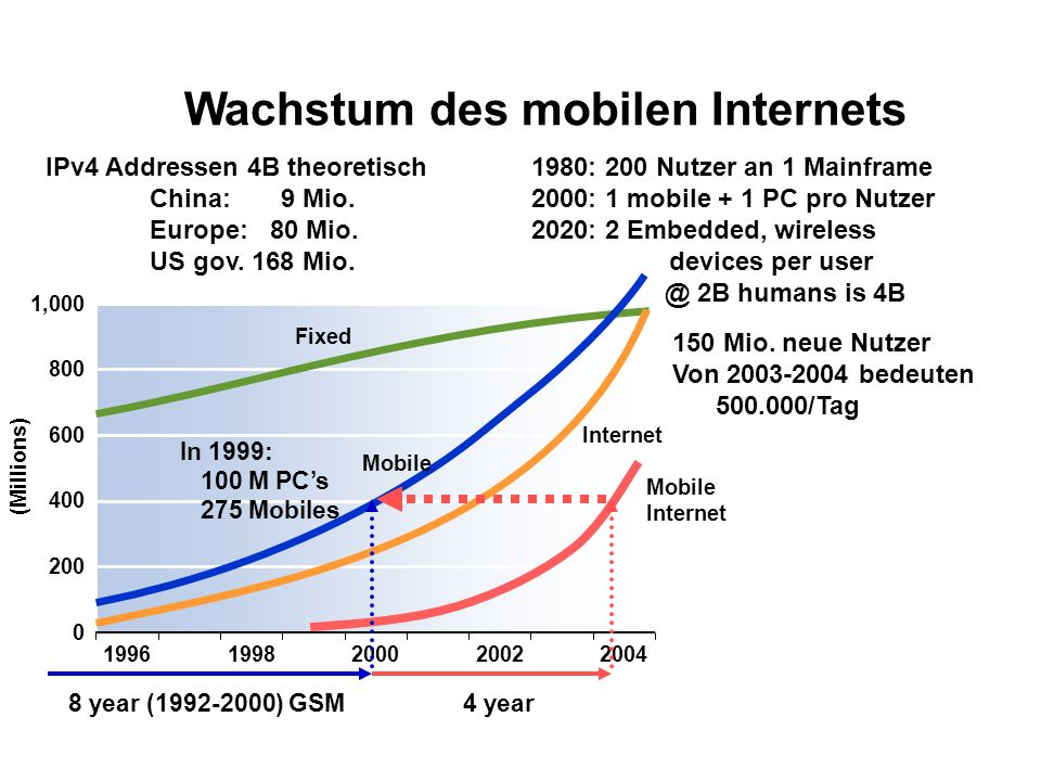 ,000 (Millions) Fixed Mobile Internet In 1999: 100 M PCs 275 Mobiles Mobile Internet 4 year8 year ( ) GSM 150 Mio.