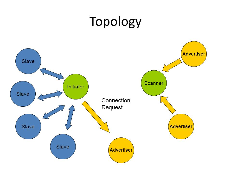 Topology Slave Initiator Advertiser Scanner Advertiser Connection Request