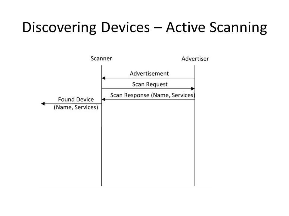 Discovering Devices – Active Scanning