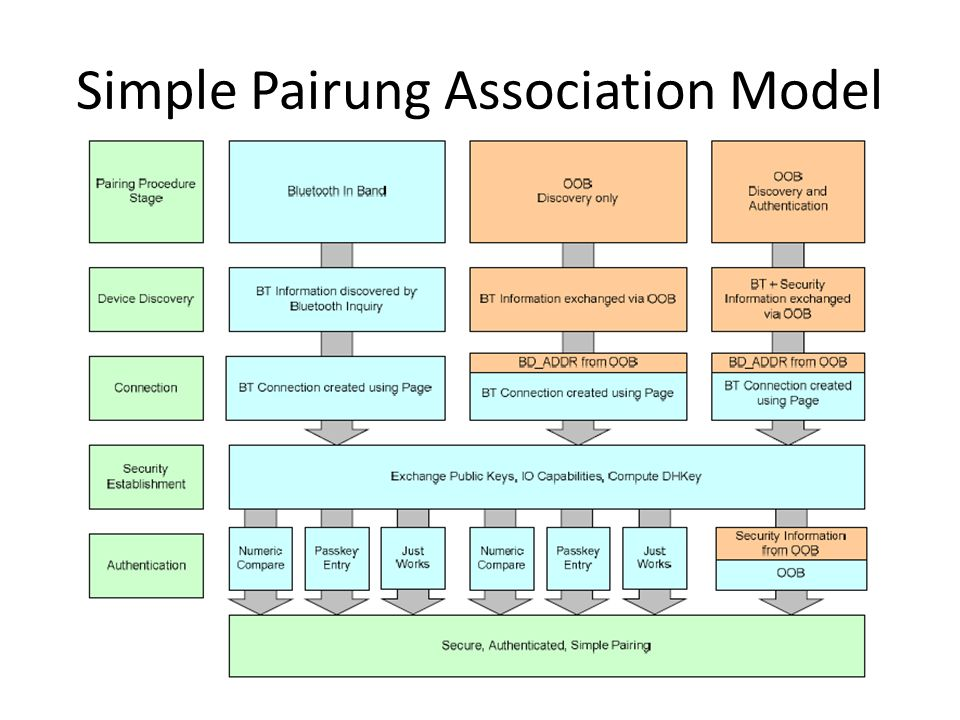 Simple Pairung Association Model