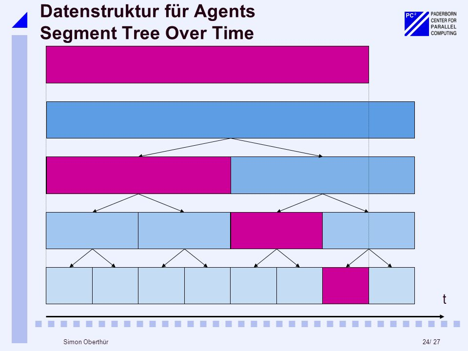 24/ 27Simon Oberthür Datenstruktur für Agents Segment Tree Over Time t