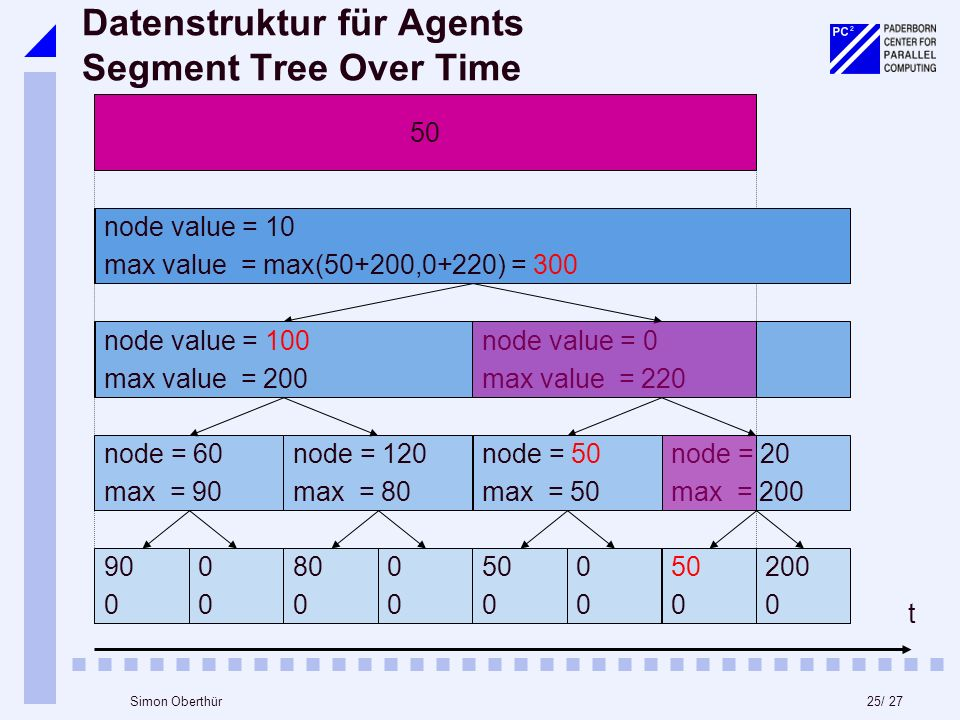 25/ 27Simon Oberthür Datenstruktur für Agents Segment Tree Over Time node = 60 max = 90 node value = 50 max value = 200 node = 120 max = 80 node = 0 max = 50 node = 20 max = 200 node value = 0 max value = 220 node value = 10 max value = max(50+200,0+220) = 250 t 50 node value = 10 max value = max(50+200,0+220) = node value = 100 max value = node = 50 max =