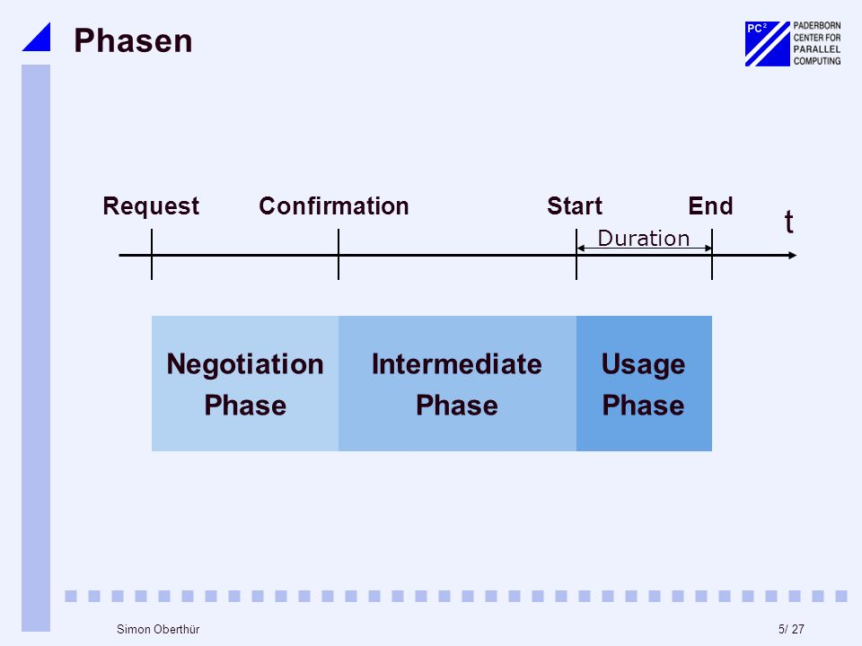 5/ 27Simon Oberthür Phasen t Request Negotiation Phase Intermediate Phase Confirmation Usage Phase Start Duration End