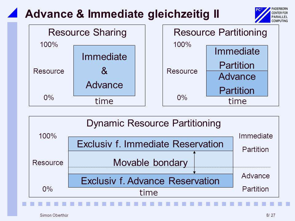 8/ 27Simon Oberthür Advance & Immediate gleichzeitig II 100% Resource 0% Immediate & Advance time Resource Sharing 100% Resource 0% Immediate Partition time Advance Partition Resource Partitioning 100% Resource 0% Exclusiv f.