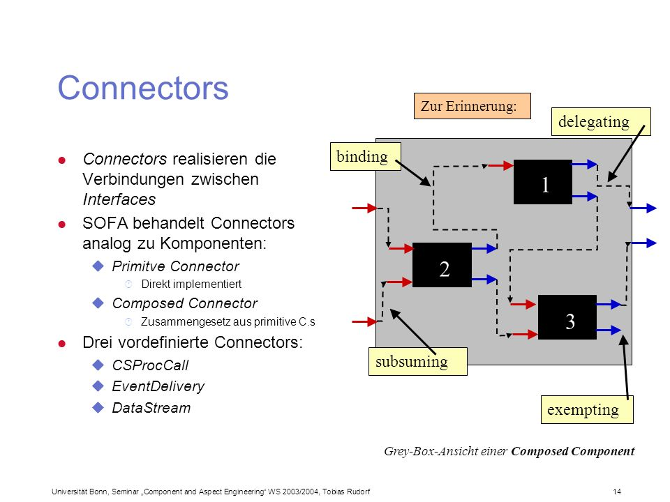 Universität Bonn, Seminar Component and Aspect Engineering WS 2003/2004, Tobias Rudorf14 Connectors binding subsuming delegating exempting Grey-Box-Ansicht einer Composed Component l Connectors realisieren die Verbindungen zwischen Interfaces l SOFA behandelt Connectors analog zu Komponenten: uPrimitve Connector · Direkt implementiert uComposed Connector · Zusammengesetz aus primitive C.s l Drei vordefinierte Connectors: uCSProcCall uEventDelivery uDataStream Zur Erinnerung:
