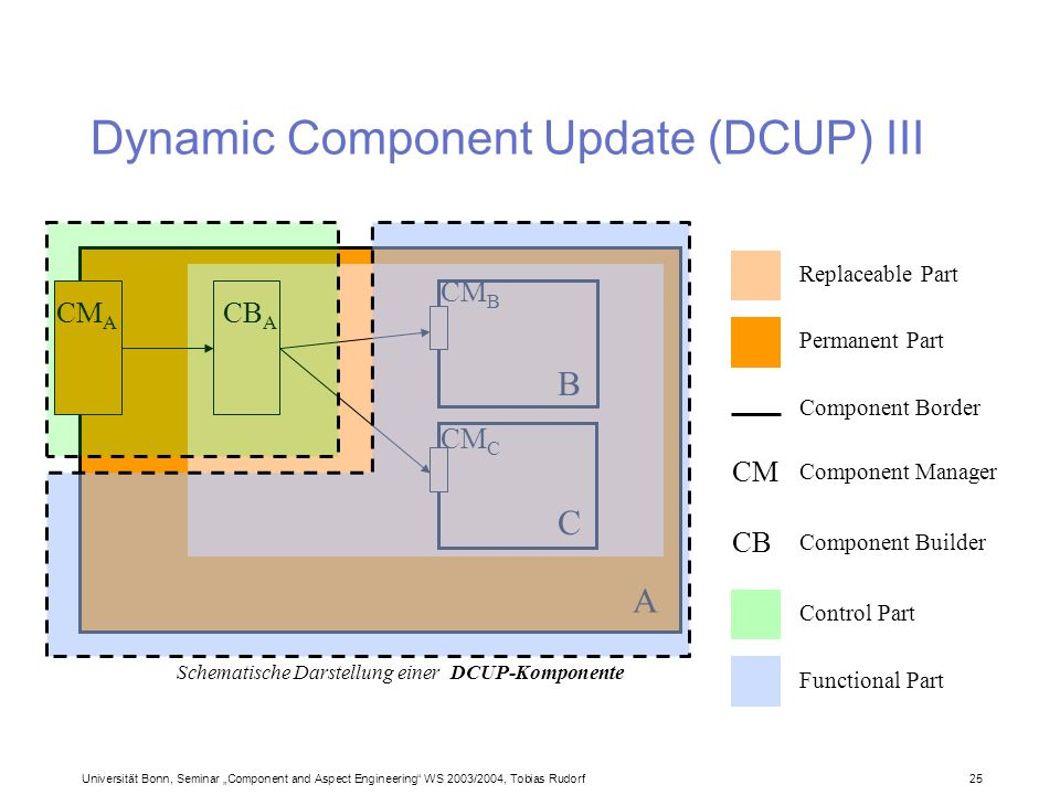Universität Bonn, Seminar Component and Aspect Engineering WS 2003/2004, Tobias Rudorf25 Dynamic Component Update (DCUP) III CM A CB A CM B CM C A B C Replaceable Part Permanent Part Component Border CM Component Manager CB Component Builder Schematische Darstellung einer DCUP-Komponente Control Part Functional Part