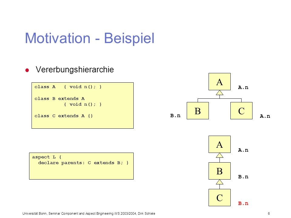 Universität Bonn, Seminar Component and Aspect Engineering WS 2003/2004, Dirk Schiele 6 Motivation - Beispiel l Vererbungshierarchie class A { void n(); } class B extends A { void n(); } class C extends A {} aspect L { declare parents: C extends B; } A CB A.n B.n A C B A.n B.n